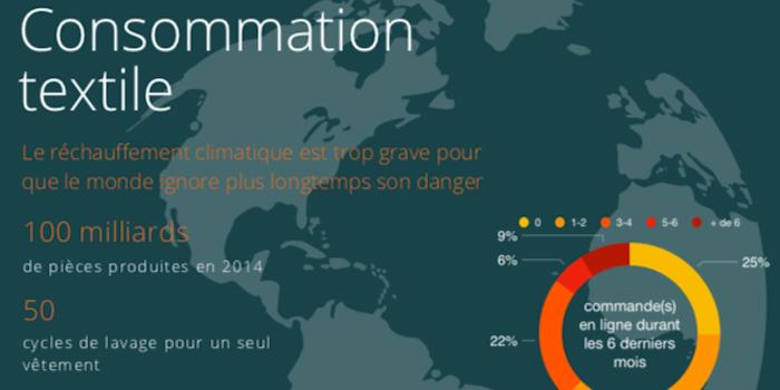 Lycée Jean-Piaget 2019-2020: Consommation textile