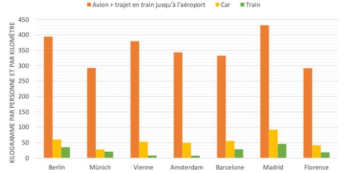 Lycée Jean-Piaget 2019-2020: suppression de l'avion pour les voyages d'études, quel réel impact ?